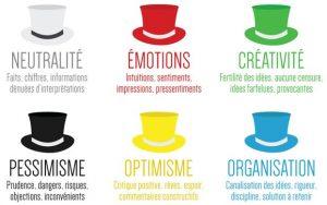 methode des 6 chapeaux